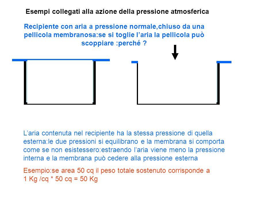Esempi collegati alla azione della pressione atmosferica Recipiente con aria a pressione normale,chiuso da una pellicola membranosa:se si toglie laria