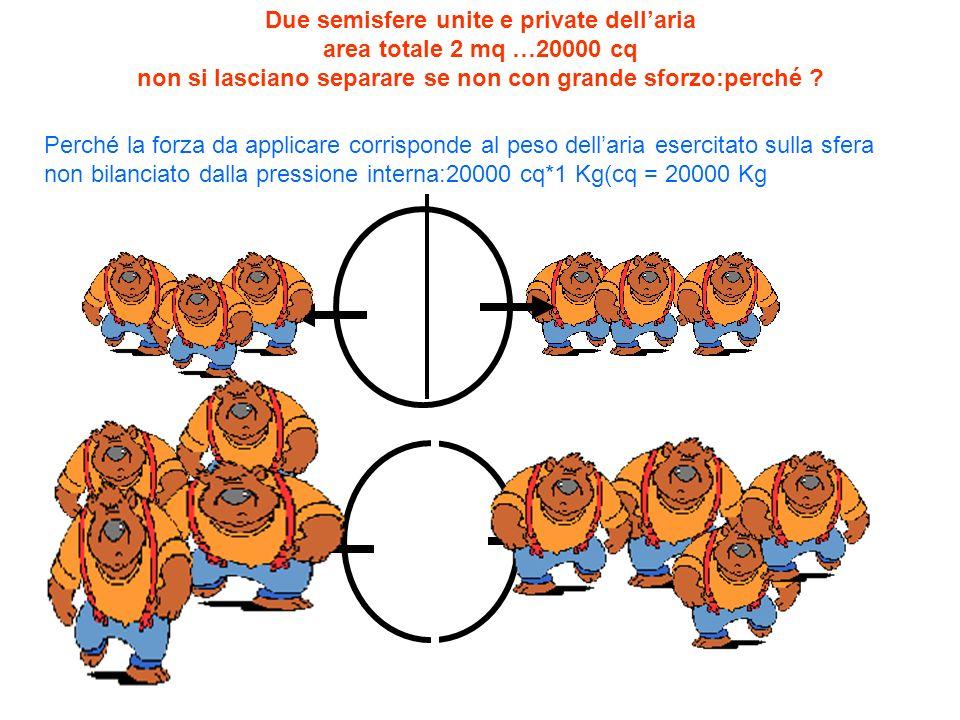 Due semisfere unite e private dellaria area totale 2 mq …20000 cq non si lasciano separare se non con grande sforzo:perché ? Perché la forza da applic