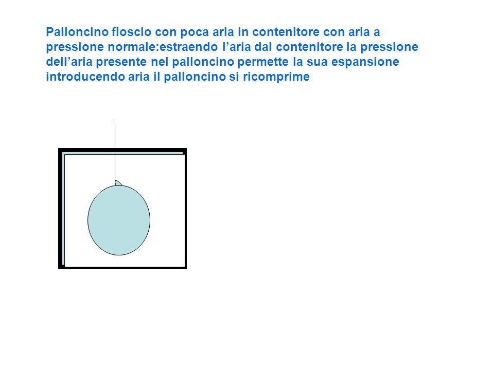 Palloncino floscio con poca aria in contenitore con aria a pressione normale:estraendo laria dal contenitore la pressione dellaria presente nel pallon