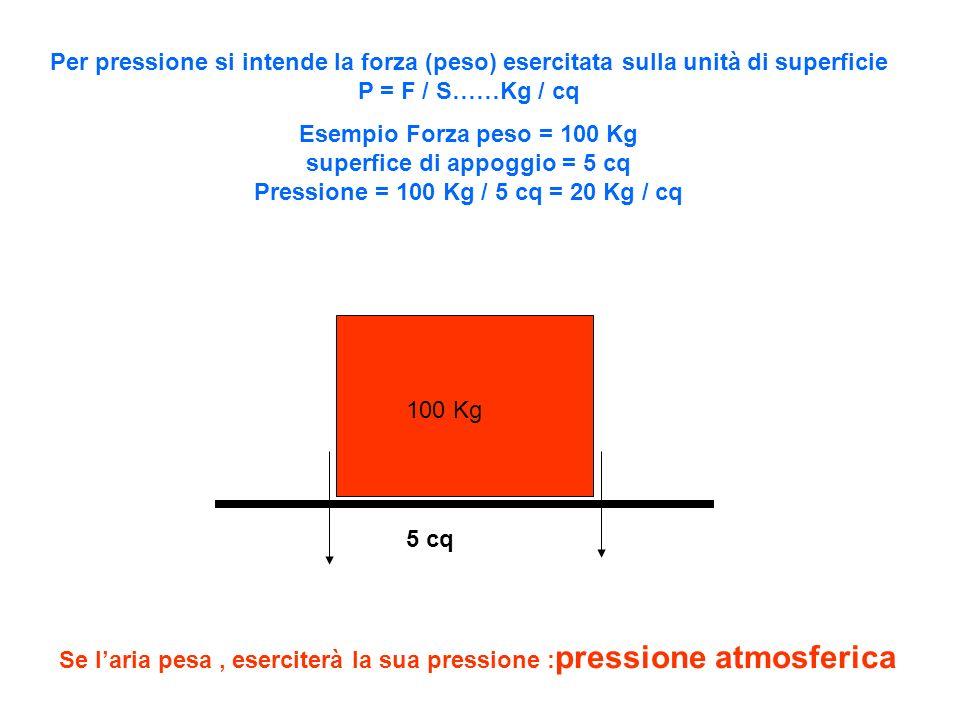 Per pressione si intende la forza (peso) esercitata sulla unità di superficie P = F / S……Kg / cq Esempio Forza peso = 100 Kg superfice di appoggio = 5