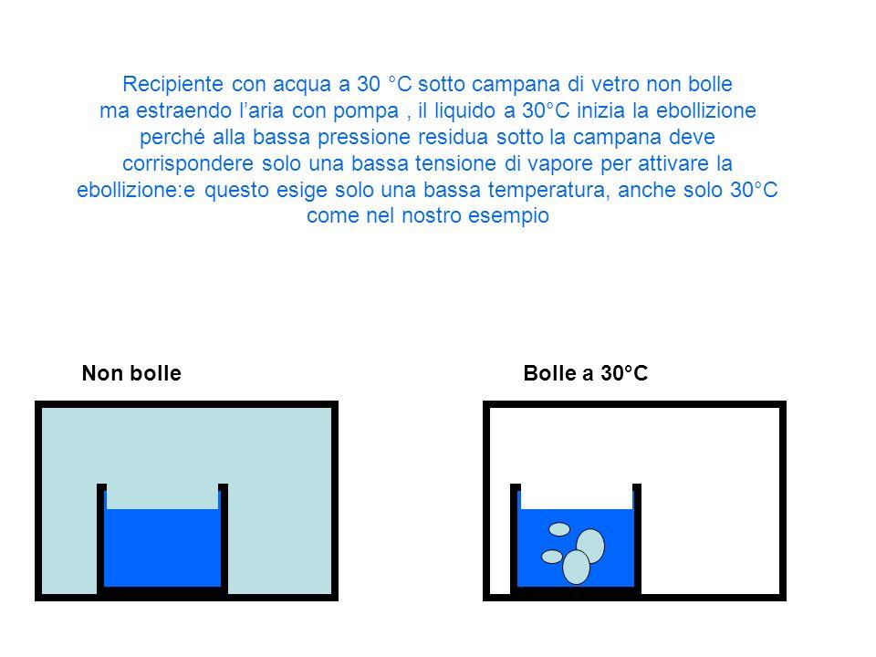 Recipiente con acqua a 30 °C sotto campana di vetro non bolle ma estraendo laria con pompa, il liquido a 30°C inizia la ebollizione perché alla bassa