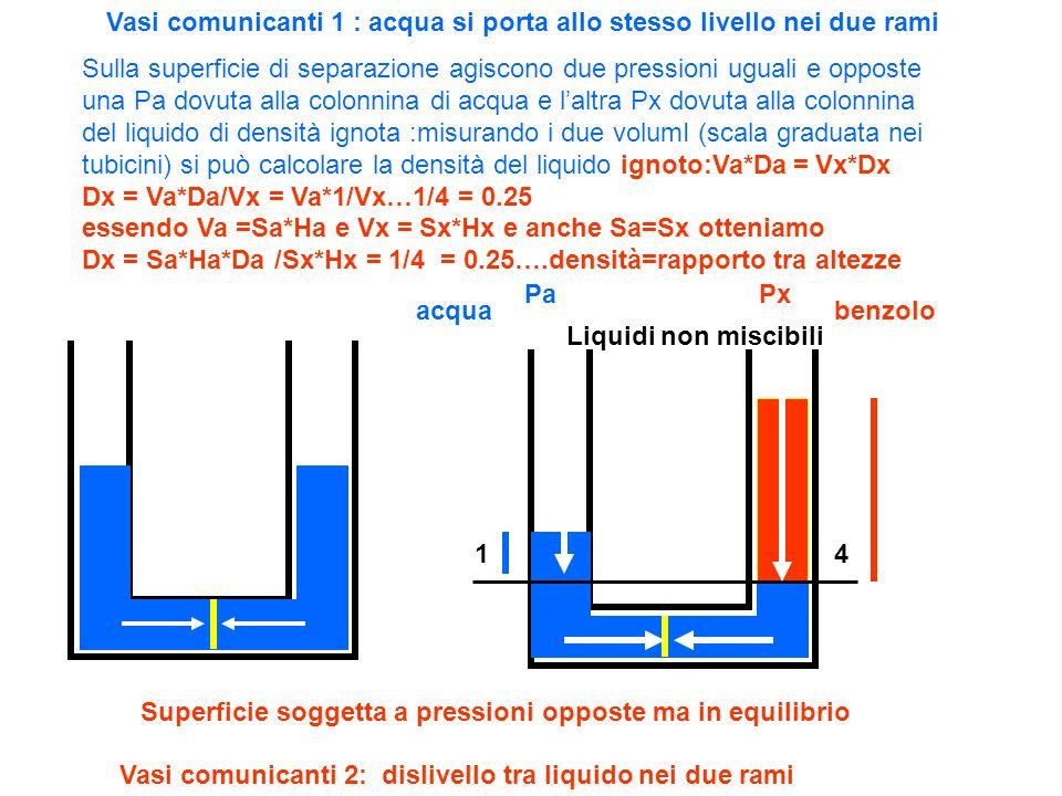 Vasi comunicanti 1 : acqua si porta allo stesso livello nei due rami Vasi comunicanti 2: dislivello tra liquido nei due rami Superficie soggetta a pre