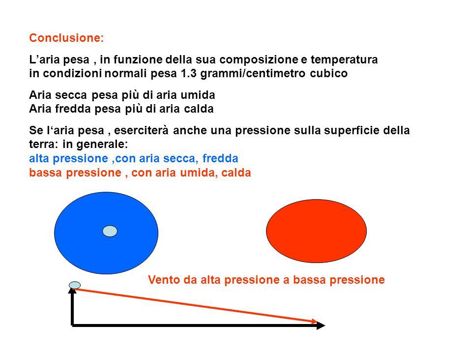 Conclusione: Laria pesa, in funzione della sua composizione e temperatura in condizioni normali pesa 1.3 grammi/centimetro cubico Aria secca pesa più