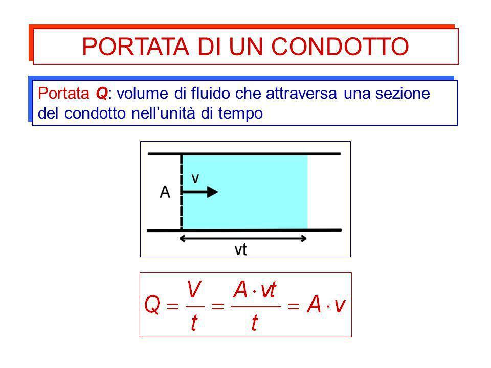 Portata Q: volume di fluido che attraversa una sezione del condotto nellunità di tempo PORTATA DI UN CONDOTTO