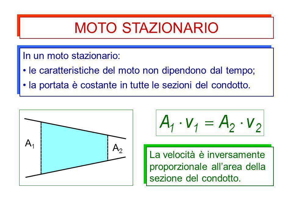 La velocità è inversamente proporzionale allarea della sezione del condotto. MOTO STAZIONARIO In un moto stazionario: le caratteristiche del moto non