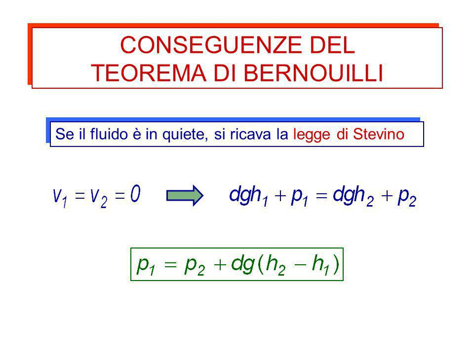 Se il fluido è in quiete, si ricava la legge di Stevino CONSEGUENZE DEL TEOREMA DI BERNOUILLI CONSEGUENZE DEL TEOREMA DI BERNOUILLI
