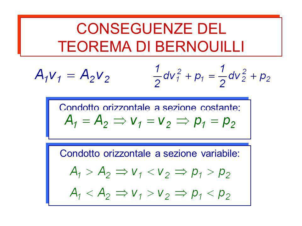 Condotto orizzontale a sezione costante: Condotto orizzontale a sezione variabile: CONSEGUENZE DEL TEOREMA DI BERNOUILLI CONSEGUENZE DEL TEOREMA DI BE