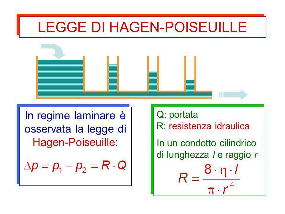 In regime laminare è osservata la legge di Hagen-Poiseuille: Q: portata R: resistenza idraulica In un condotto cilindrico di lunghezza l e raggio r Q:
