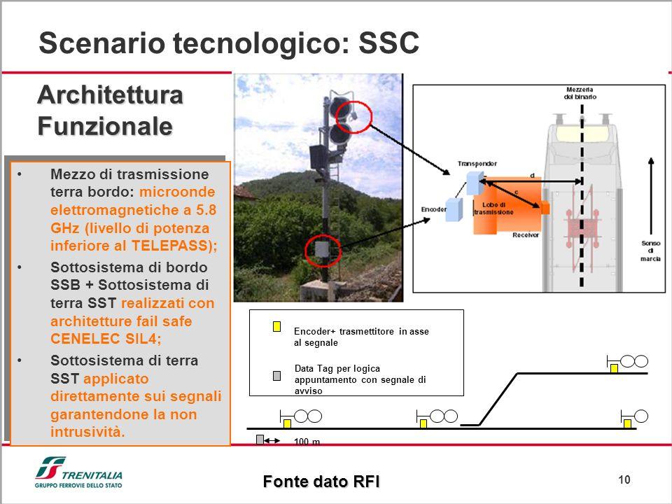 10 Scenario tecnologico: SSC Mezzo di trasmissione terra bordo: microonde elettromagnetiche a 5.8 GHz (livello di potenza inferiore al TELEPASS); Sott