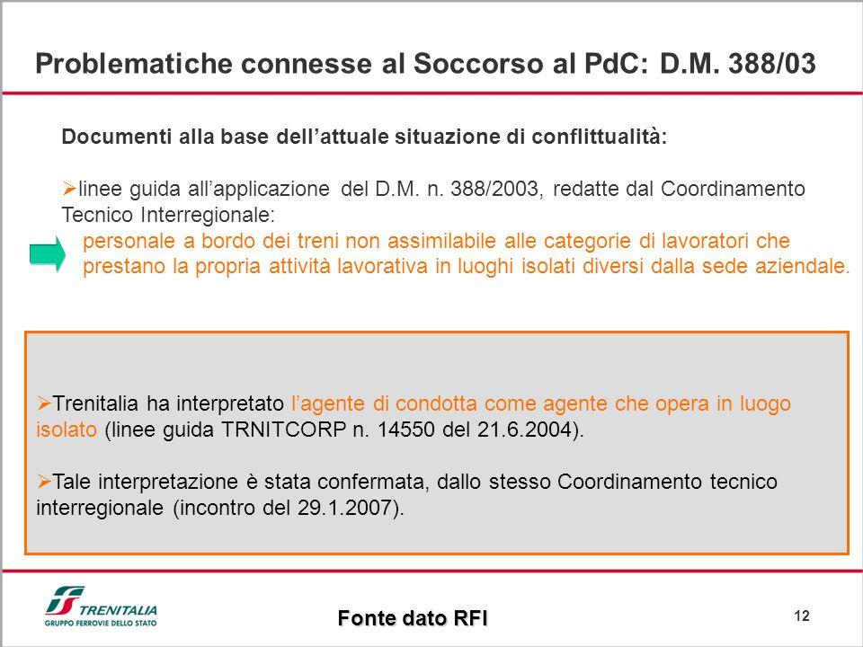 12 Problematiche connesse al Soccorso al PdC: D.M. 388/03 Documenti alla base dellattuale situazione di conflittualità: linee guida allapplicazione de