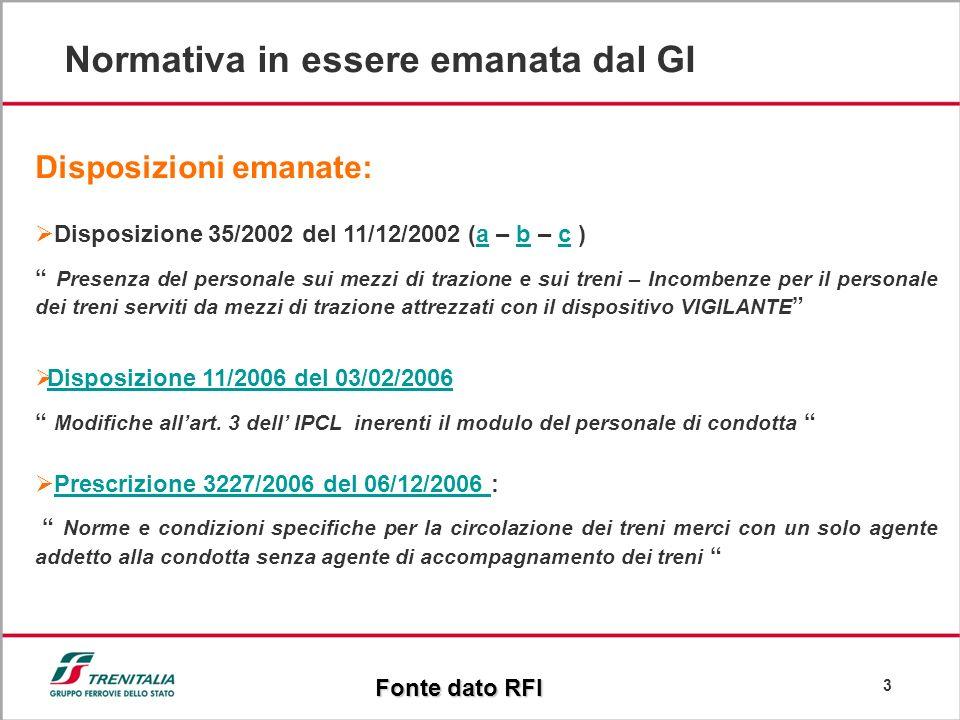 3 Normativa in essere emanata dal GI Fonte dato RFI Disposizioni emanate: Disposizione 35/2002 del 11/12/2002 (a – b – c )abc Presenza del personale s