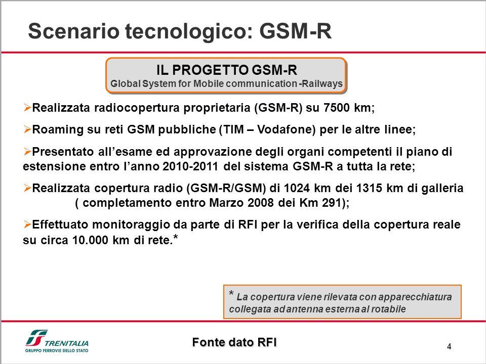 4 Scenario tecnologico: GSM-R Realizzata radiocopertura proprietaria (GSM-R) su 7500 km; Roaming su reti GSM pubbliche (TIM – Vodafone) per le altre l