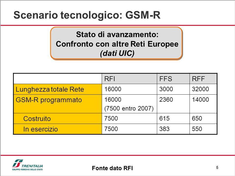 5 Scenario tecnologico: GSM-R Stato di avanzamento: Confronto con altre Reti Europee (dati UIC) RFIFFSRFF Lunghezza totale Rete 16000300032000 GSM-R p