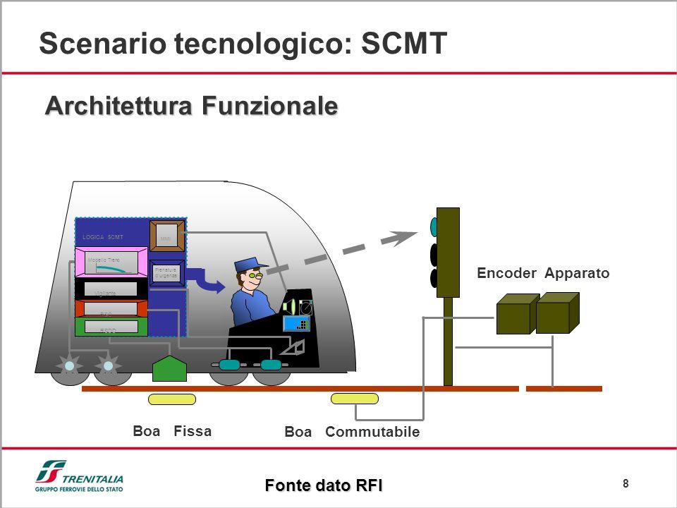 8 Scenario tecnologico: SCMT Architettura Funzionale Fonte dato RFI