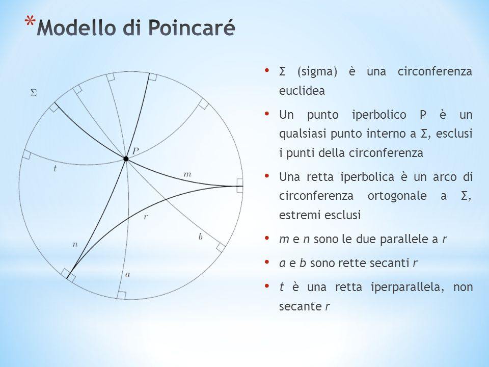 Σ (sigma) è una circonferenza euclidea Un punto iperbolico P è un qualsiasi punto interno a Σ, esclusi i punti della circonferenza Una retta iperbolica è un arco di circonferenza ortogonale a Σ, estremi esclusi m e n sono le due parallele a r a e b sono rette secanti r t è una retta iperparallela, non secante r