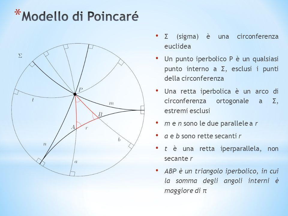 Σ (sigma) è una circonferenza euclidea Un punto iperbolico P è un qualsiasi punto interno a Σ, esclusi i punti della circonferenza Una retta iperbolica è un arco di circonferenza ortogonale a Σ, estremi esclusi m e n sono le due parallele a r a e b sono rette secanti r t è una retta iperparallela, non secante r ABP è un triangolo iperbolico, in cui la somma degli angoli interni è maggiore di π