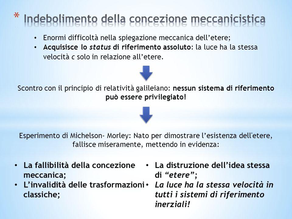Enormi difficoltà nella spiegazione meccanica delletere; Acquisisce lo status di riferimento assoluto: la luce ha la stessa velocità c solo in relazione alletere.