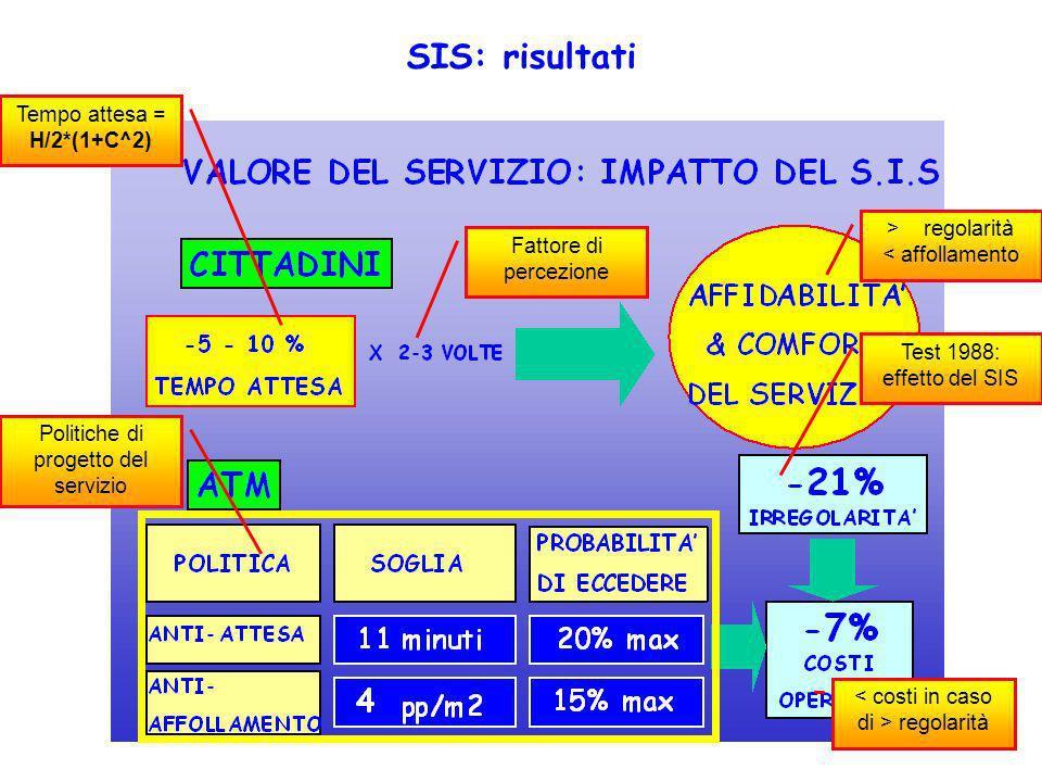 Tempo attesa = H/2*(1+C^2) Fattore di percezione Test 1988: effetto del SIS > regolarità < affollamento Politiche di progetto del servizio regolarità