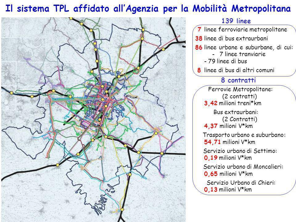 Il sistema TPL affidato allAgenzia per la Mobilità Metropolitana 7linee ferroviarie metropolitane 38linee di bus extraurbani 86linee urbane e suburban