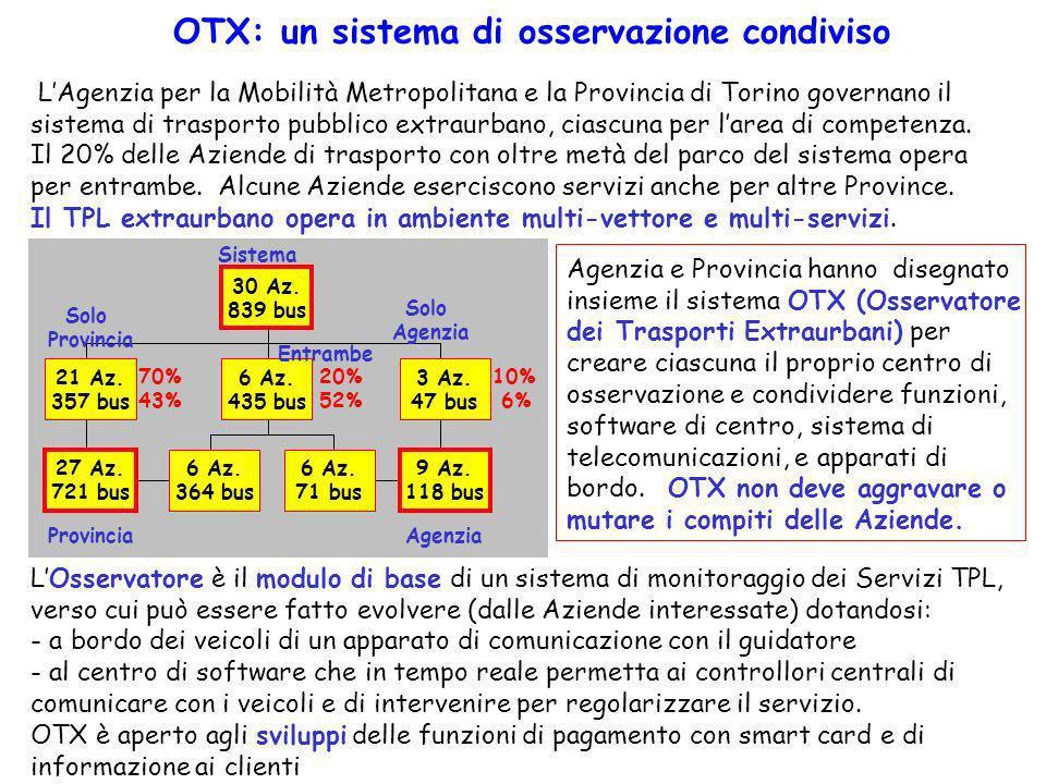 LAgenzia per la Mobilità Metropolitana e la Provincia di Torino governano il sistema di trasporto pubblico extraurbano, ciascuna per larea di competen