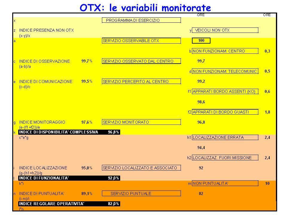 OTX: le variabili monitorate