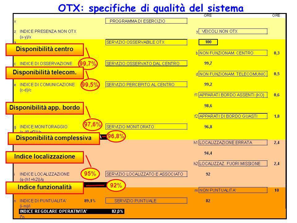 OTX: specifiche di qualità del sistema Disponibilità centro 99,7% Disponibilità telecom. 99,5% Disponibilità app. bordo 97,6% Disponibilità complessiv