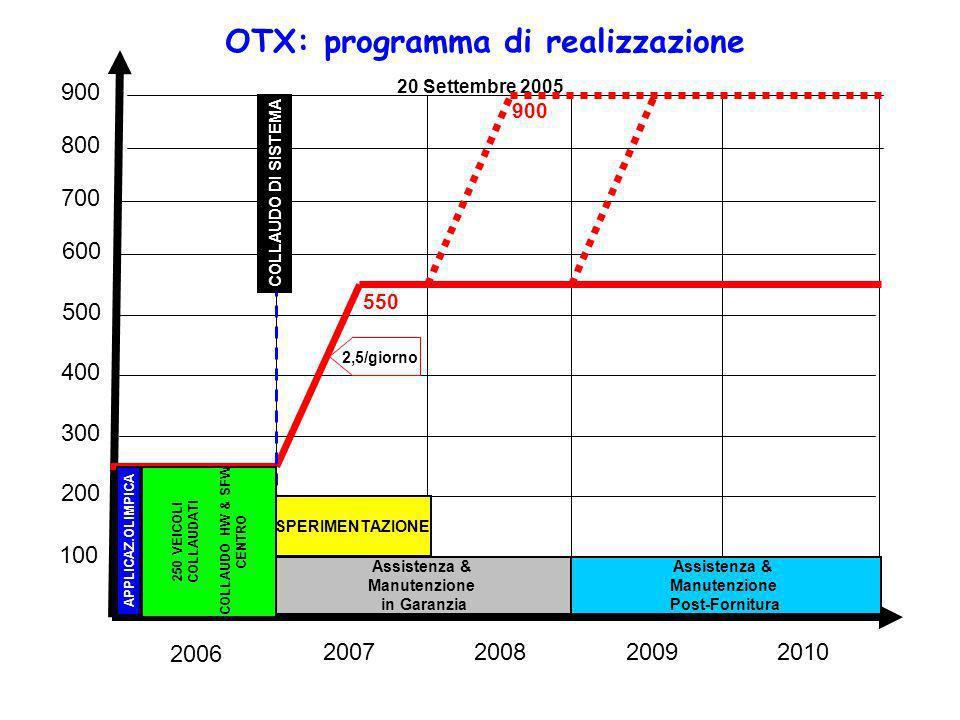 100 200 300 400 500 600 700 800 900 2006 2007200820092010 Assistenza & Manutenzione in Garanzia Assistenza & Manutenzione Post-Fornitura SPERIMENTAZIO