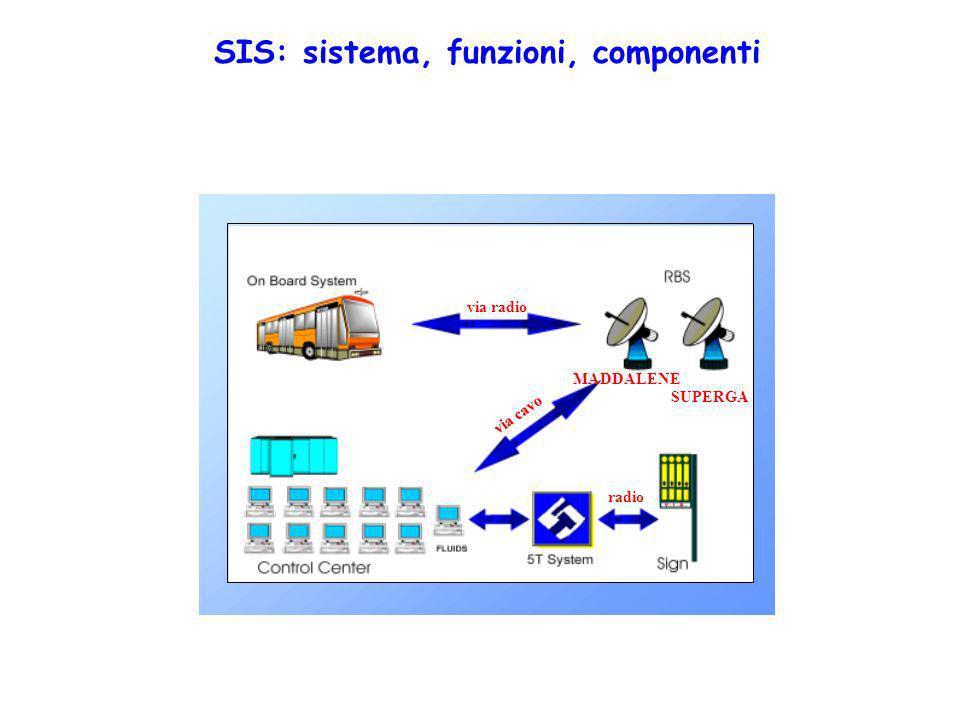 SIS: sistema, funzioni, componenti via radio via cavo radio MADDALENE SUPERGA
