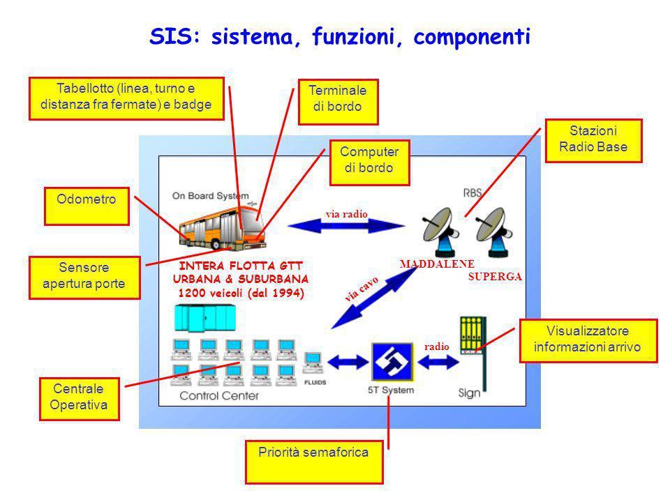 SIS: sistema, funzioni, componenti Terminale di bordo Tabellotto (linea, turno e distanza fra fermate) e badge Odometro Sensore apertura porte Compute