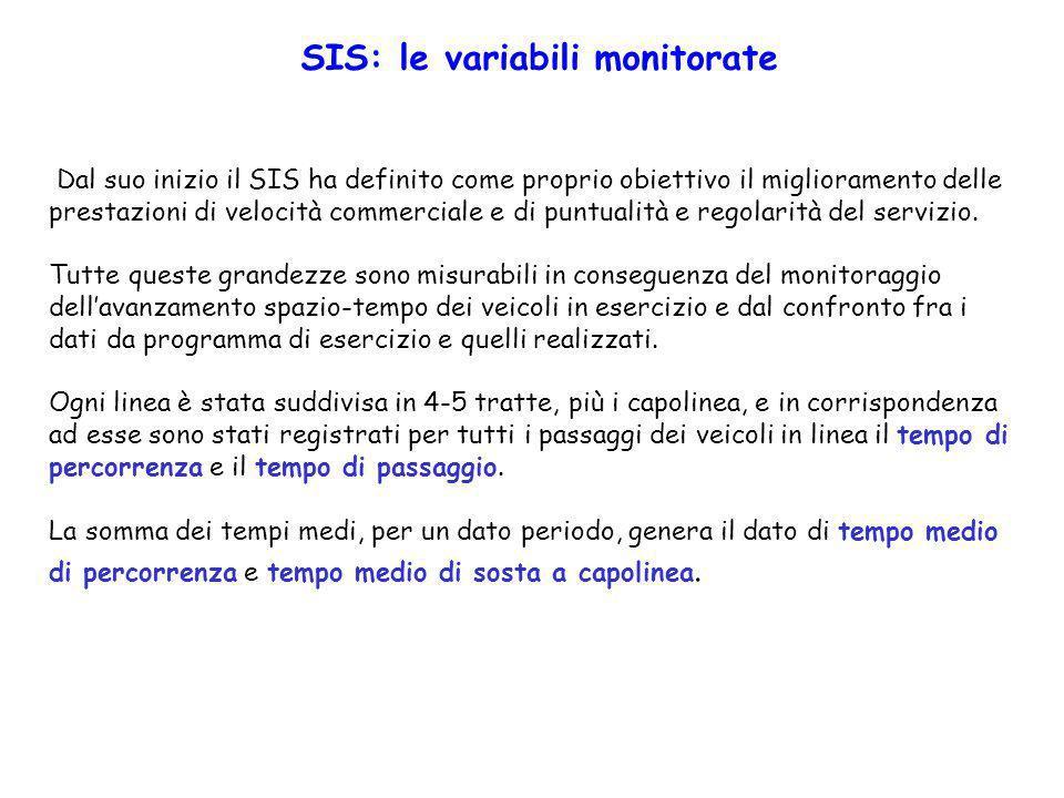 Dal suo inizio il SIS ha definito come proprio obiettivo il miglioramento delle prestazioni di velocità commerciale e di puntualità e regolarità del s