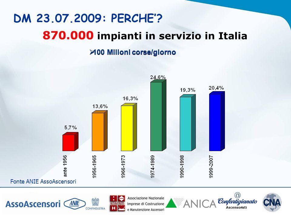 Ascensoristi DM 23.07.2009: PERCHE? Fonte ANIE AssoAscensori 870.000 impianti in servizio in Italia 100 Milioni corse/giorno