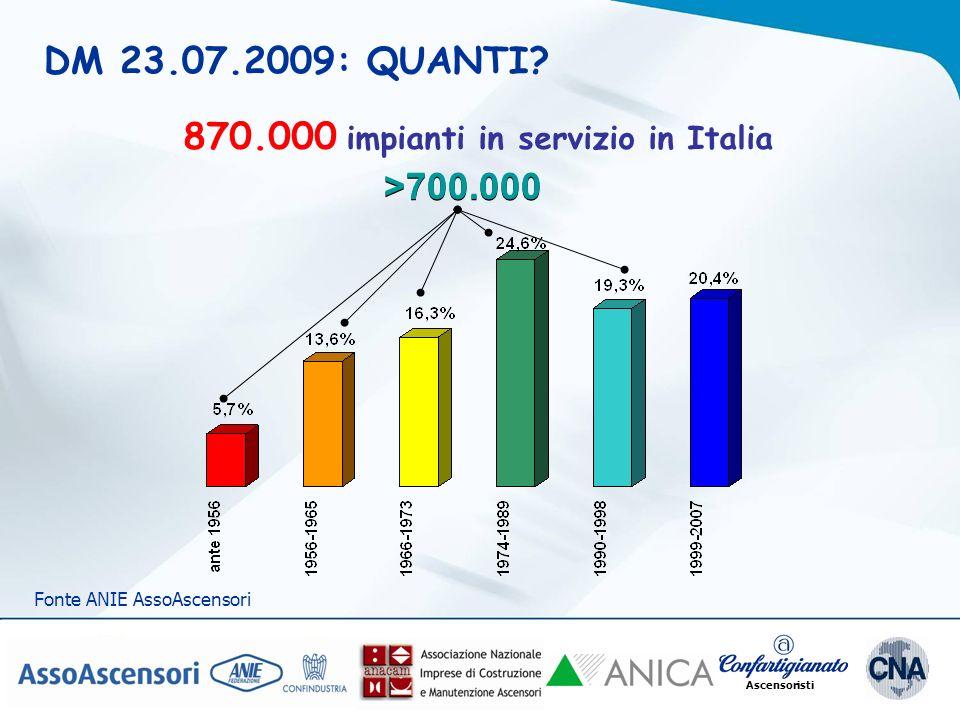 Ascensoristi DM 23.07.2009: QUANTI? 870.000 impianti in servizio in Italia >700.000 Fonte ANIE AssoAscensori
