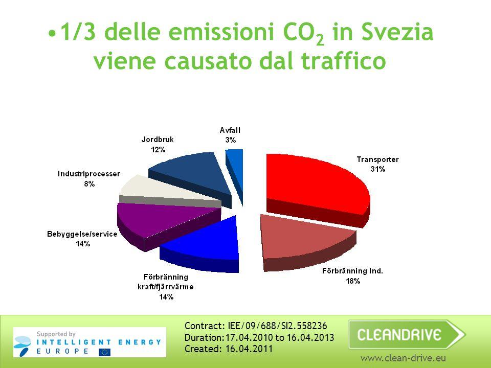 www.clean-drive.eu 1/3 delle emissioni CO 2 in Svezia viene causato dal traffico Contract: IEE/09/688/SI2.558236 Duration:17.04.2010 to 16.04.2013 Created: 16.04.2011