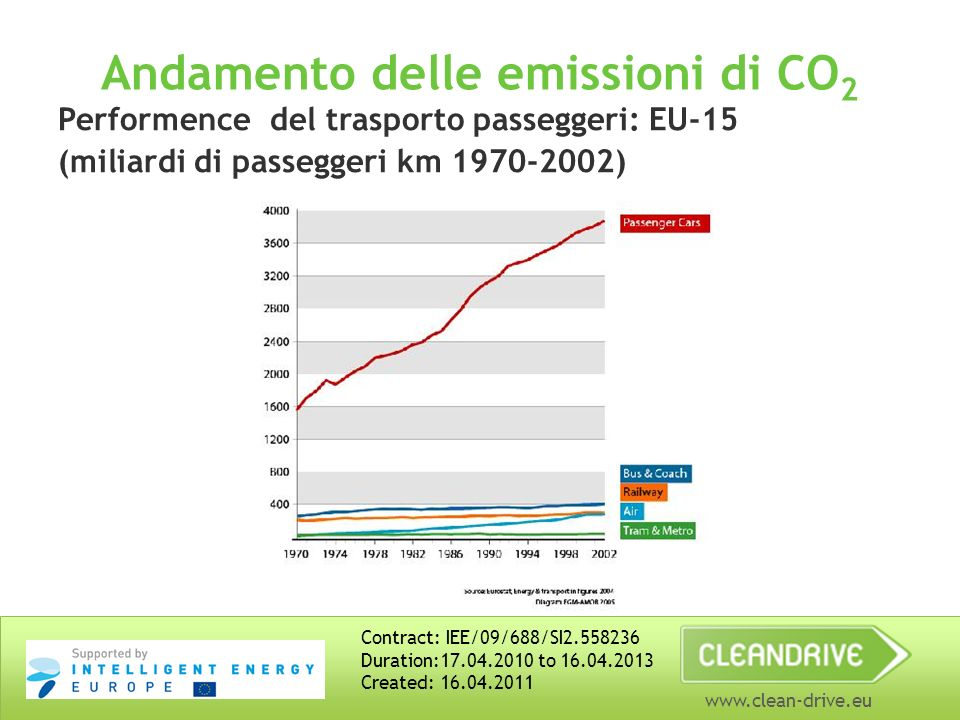 www.clean-drive.eu Andamento delle emissioni di CO 2 Performence del trasporto passeggeri: EU-15 (miliardi di passeggeri km 1970-2002) Contract: IEE/09/688/SI2.558236 Duration:17.04.2010 to 16.04.2013 Created: 16.04.2011