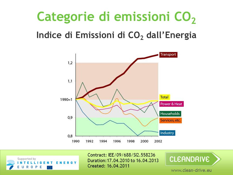 www.clean-drive.eu Categorie di emissioni CO 2 Indice di Emissioni di CO 2 dallEnergia Contract: IEE/09/688/SI2.558236 Duration:17.04.2010 to 16.04.2013 Created: 16.04.2011
