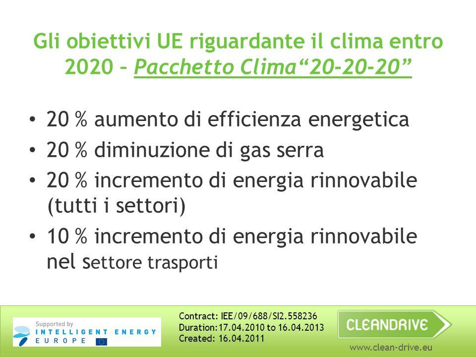www.clean-drive.eu Gli obiettivi UE riguardante il clima entro 2020 – Pacchetto Clima20-20-20 20 % aumento di efficienza energetica 20 % diminuzione di gas serra 20 % incremento di energia rinnovabile (tutti i settori) 10 % incremento di energia rinnovabile nel s ettoretrasporti Contract: IEE/09/688/SI2.558236 Duration:17.04.2010 to 16.04.2013 Created: 16.04.2011