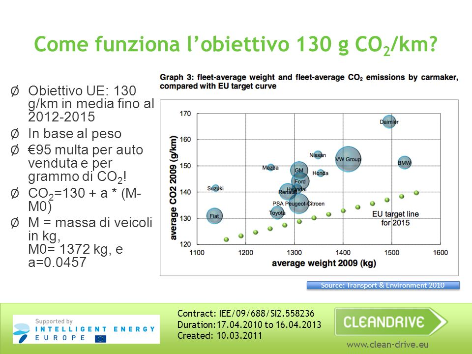 www.clean-drive.eu Come funziona lobiettivo 130 g CO 2 /km? Ø Obiettivo UE: 130 g/km in media fino al 2012-2015 Ø In base al peso Ø 95 multa per auto