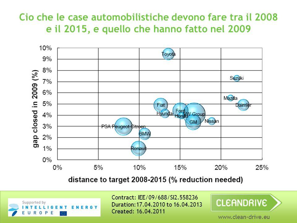 www.clean-drive.eu Cio che le case automobilistiche devono fare tra il 2008 e il 2015, e quello che hanno fatto nel 2009 Contract: IEE/09/688/SI2.5582