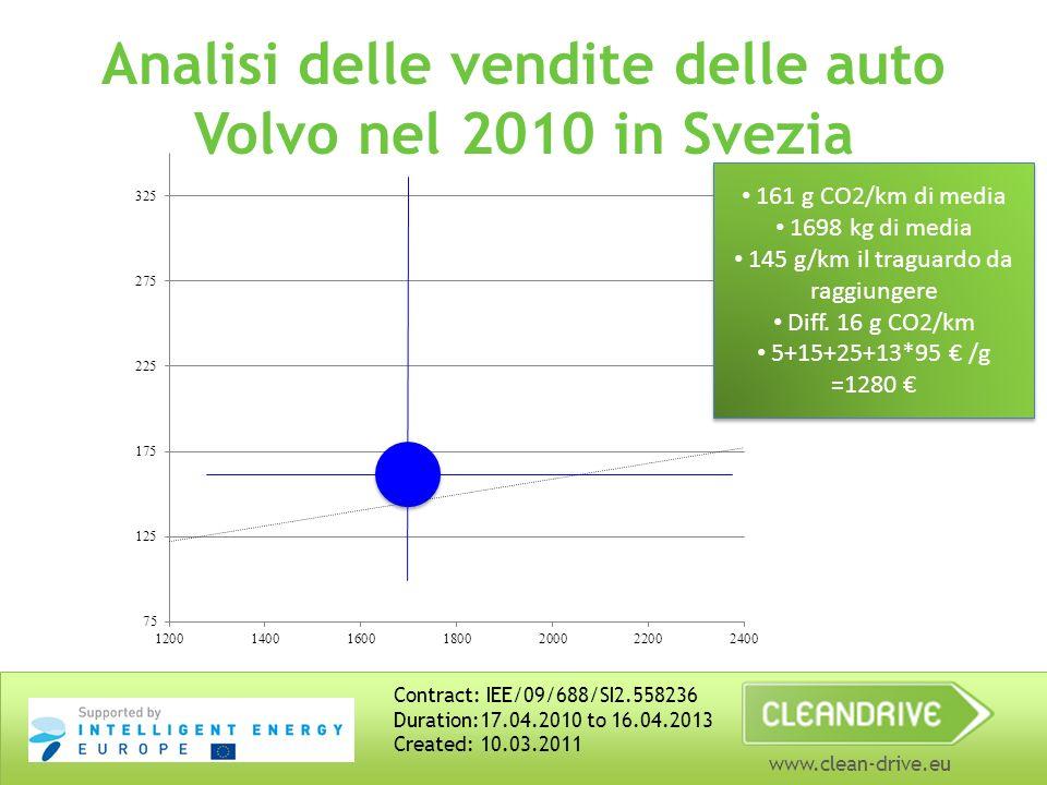 www.clean-drive.eu Analisi delle vendite delle auto Volvo nel 2010 in Svezia Contract: IEE/09/688/SI2.558236 Duration:17.04.2010 to 16.04.2013 Created: 10.03.2011 161 g CO2/km di media 1698 kg di media 145 g/km il traguardo da raggiungere Diff.