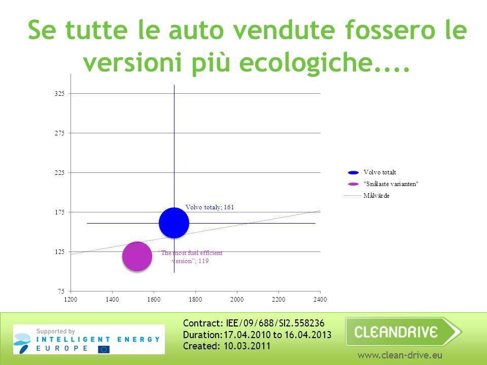 www.clean-drive.eu Se tutte le auto vendute fossero le versioni più ecologiche....