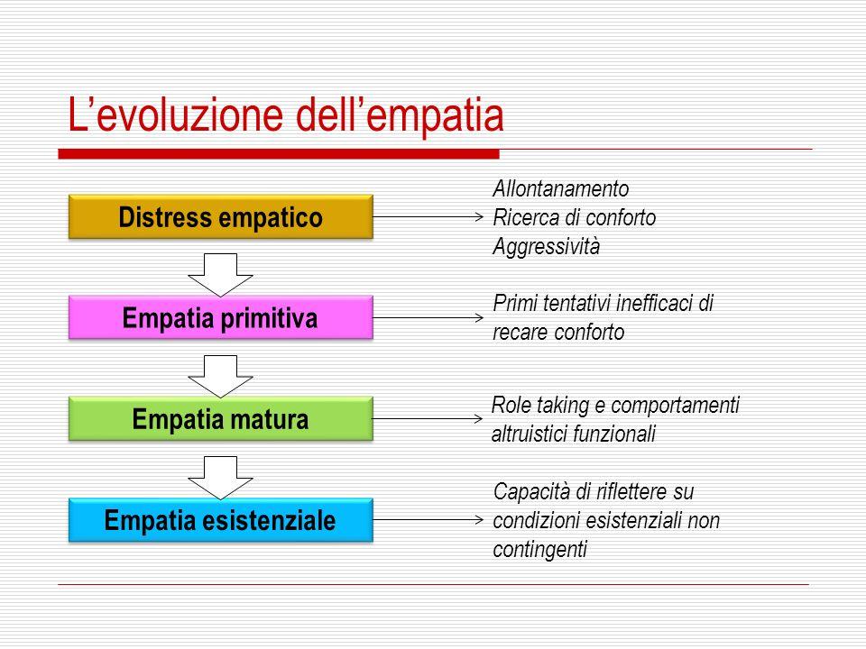 Levoluzione dellempatia Distress empatico Empatia primitiva Empatia matura Empatia esistenziale Allontanamento Ricerca di conforto Aggressività Primi