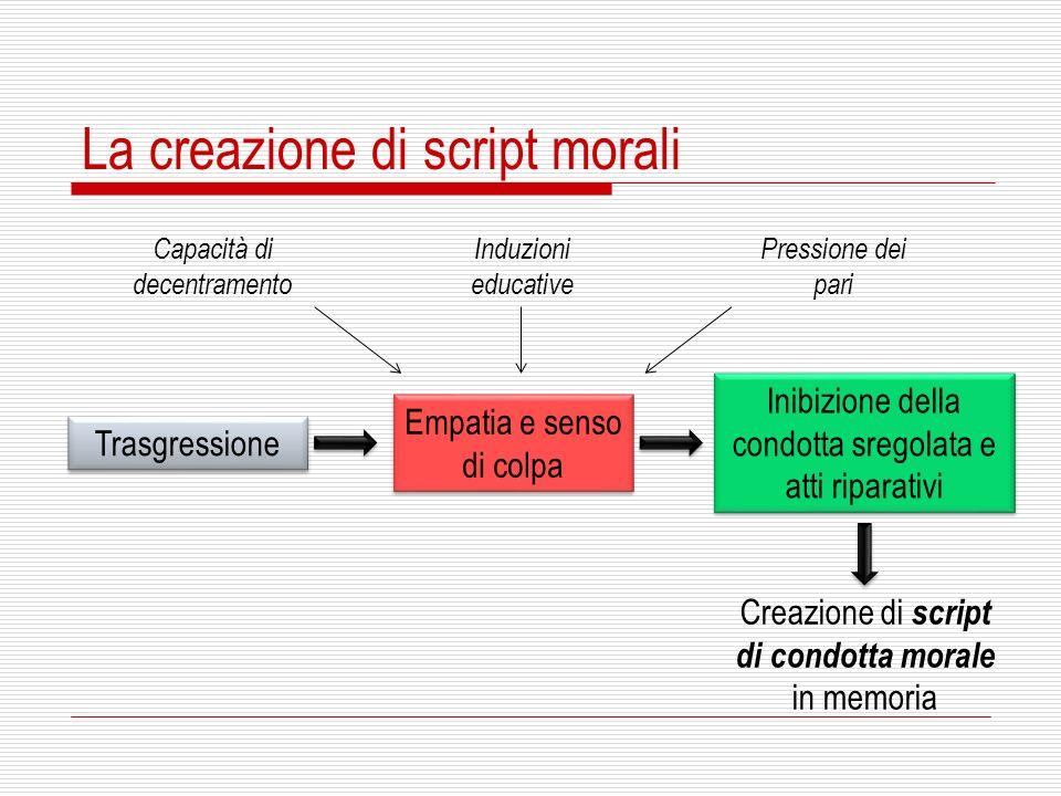 La creazione di script morali Trasgressione Empatia e senso di colpa Inibizione della condotta sregolata e atti riparativi Capacità di decentramento I