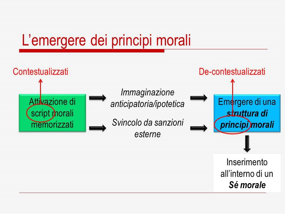 Lemergere dei principi morali Attivazione di script morali memorizzati Immaginazione anticipatoria/ipotetica Svincolo da sanzioni esterne Emergere di