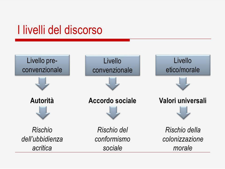 I livelli del discorso Livello pre- convenzionale Livello convenzionale Livello etico/morale AutoritàAccordo sociale Valori universali Rischio dellubb