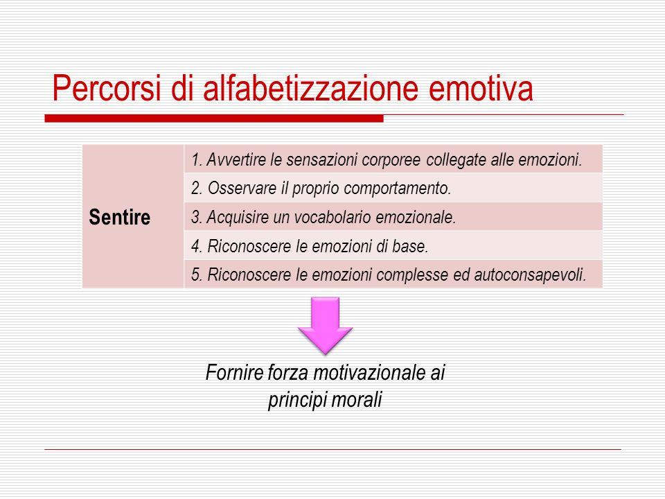 Sentire 1. Avvertire le sensazioni corporee collegate alle emozioni. 2. Osservare il proprio comportamento. 3. Acquisire un vocabolario emozionale. 4.