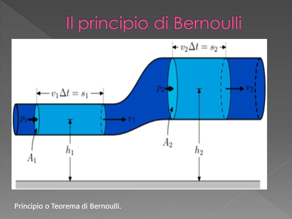 Ci sono molti fenomeni della vita di tutti giorni che sono spiegabili tramite l equazione di Bernoulli : la forma appiattita caratteristica delle sogliole permette loro di rimanere appoggiate sul fondale cosi da sfuggire ai propri predatori anche in caso di forte corrente la quale, generando un abbassamento di pressione immediatamente sopra la sogliola, tenderebbe a scaraventare il pesce verso l alto; la distanza di sicurezza disposta tra due rotaie di binari adiacenti, stimabile in mezzo metro di lunghezza, serve ad evitare il contatto tra due treni uno dei quali sia fermo in stazione mentre l altro prosegua saltando la fermata.