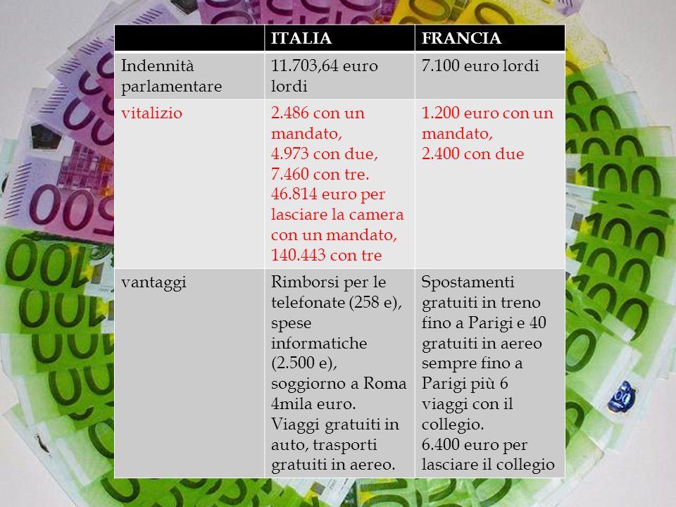 ITALIAFRANCIA Indennità parlamentare 11.703,64 euro lordi 7.100 euro lordi vitalizio2.486 con un mandato, 4.973 con due, 7.460 con tre.