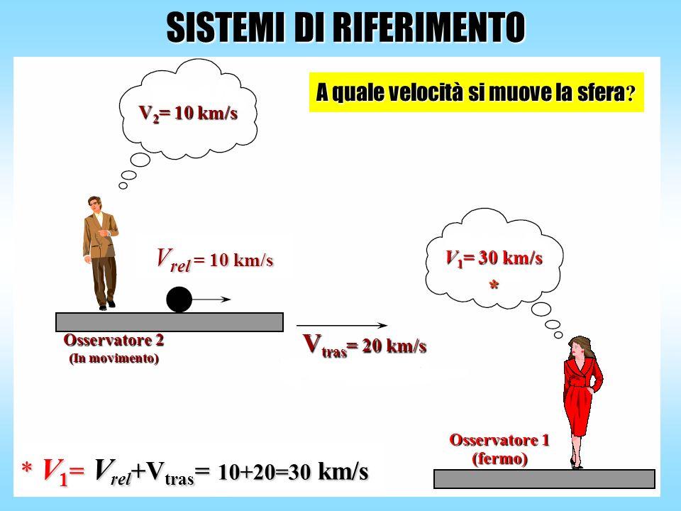 SISTEMI DI RIFERIMENTO Osservatore 1 (fermo) A quale velocità si muove la sfera ? * V 1 = V rel +V tras = 10+20=30 km/s Osservatore 2 (In movimento) V
