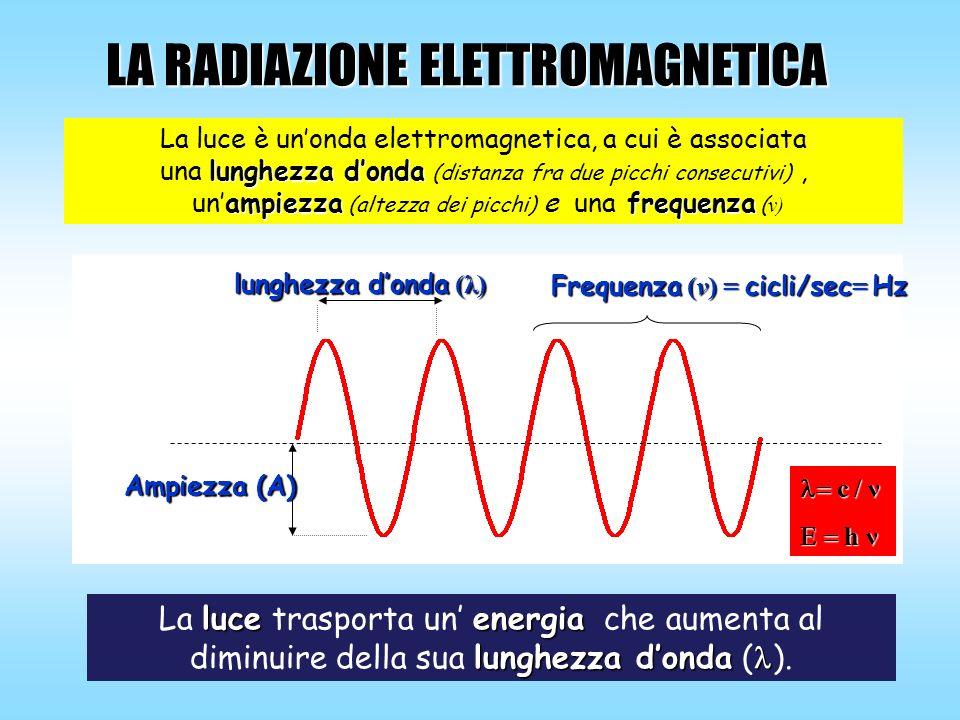 LA RADIAZIONE ELETTROMAGNETICA luceenergia La luce trasporta un energia che aumenta al lunghezza donda diminuire della sua lunghezza donda ( ). La luc