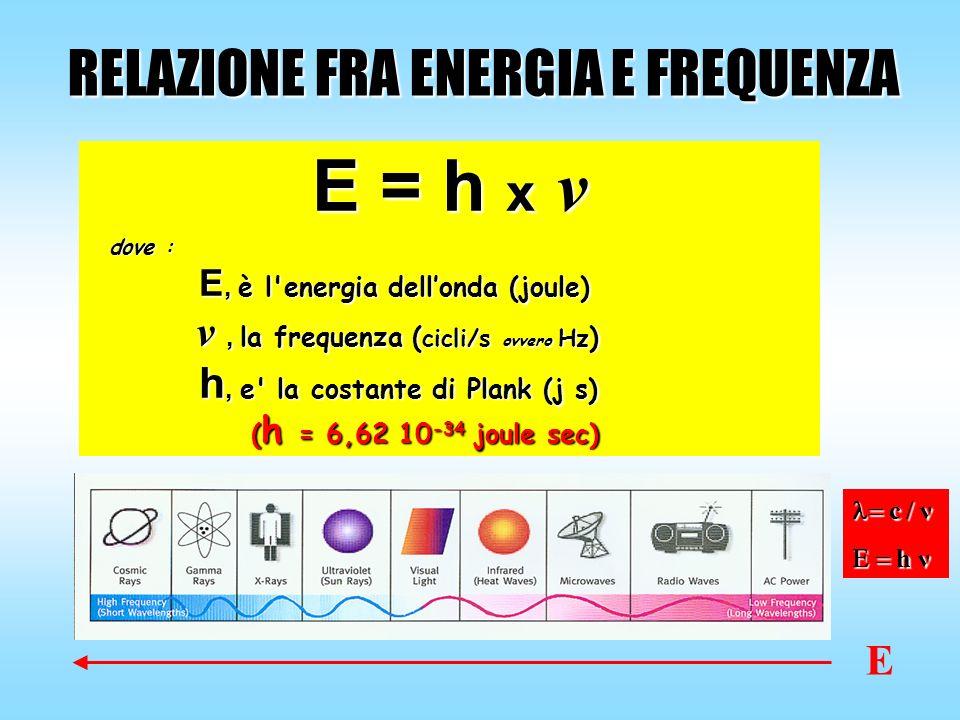 RELAZIONE FRA ENERGIA E FREQUENZA E E = h x v dove : E, è l'energia dellonda (joule) v, la frequenza ( cicli/s ovvero Hz ) h, e' la costante di Plank
